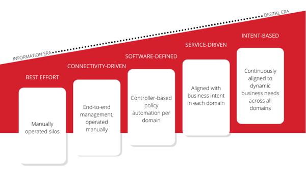 Comscentre and Cisco digital readiness maturity model