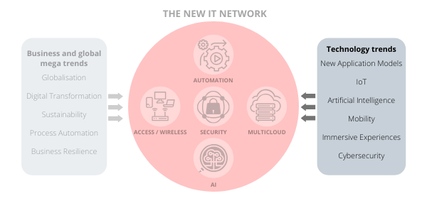 New-IT-network