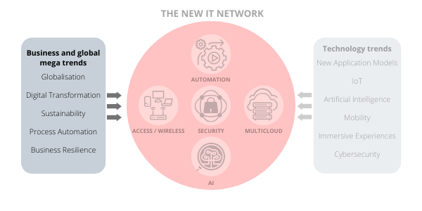The New IT Network